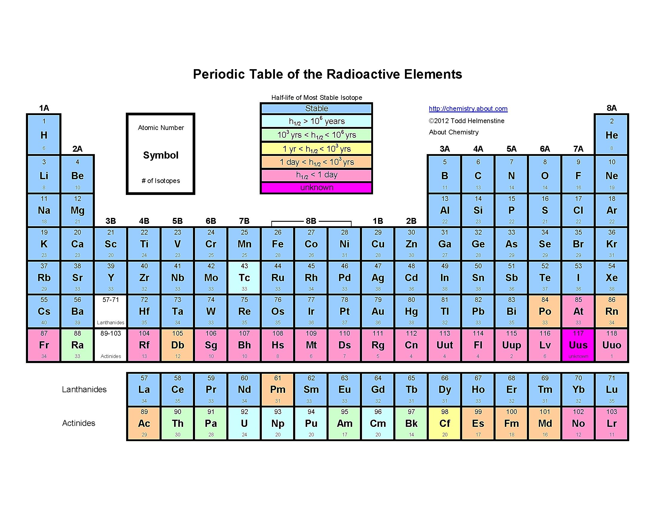 New Periodic Table Of Elements Alphabetical Order