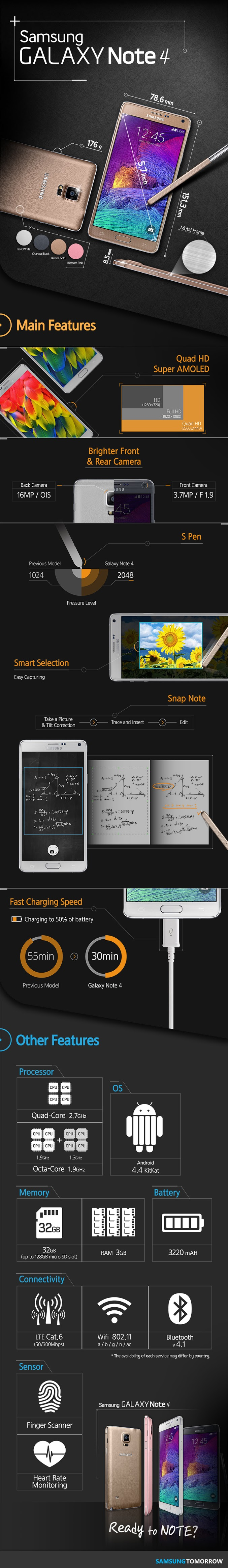 Samsung Galaxy Note 4 infographic flaunts all the new features