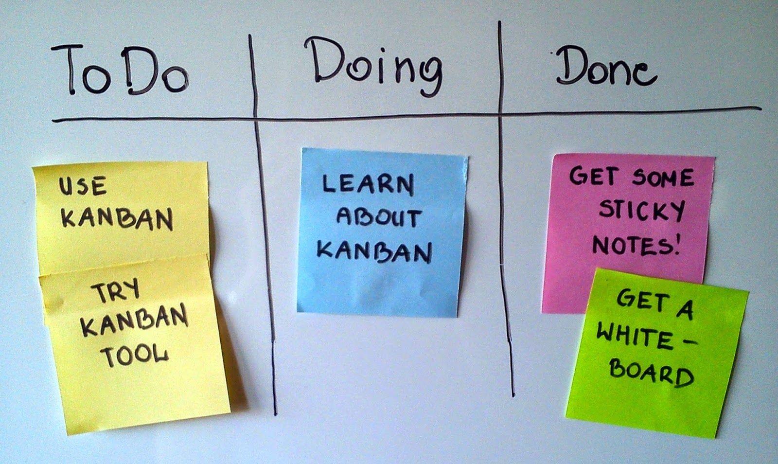 JORGENCA - Blog Administração: Kanban: Como Post-Its Podem Transformar sua Empres...