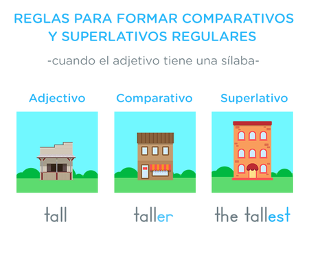 Comparativos Y Superlativos En Inglés Learn English English Lessons English Vocabulary