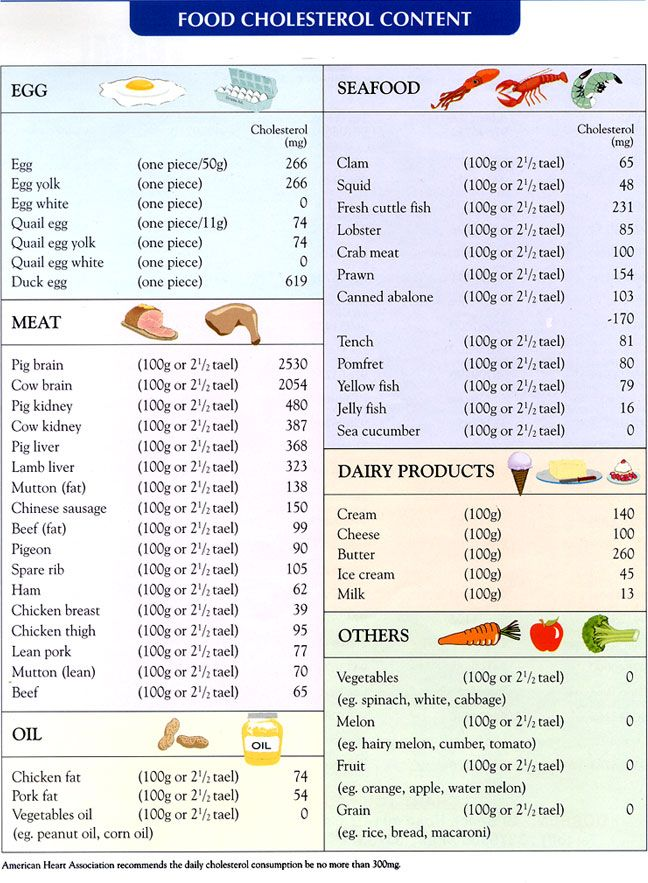 High Cholesterol Food Chart As you can see from the
