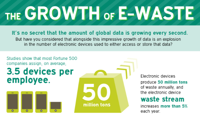 e-waste statistics - http://www.wasteconnectionsmemphis.com/ | E ...