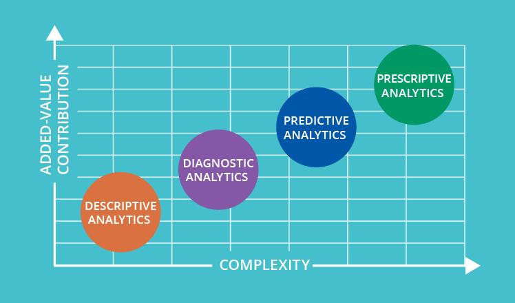4 Types Of Data Analytics To Improve Decision Making Data Analytics Data Analytics Business Data Analysis Tools