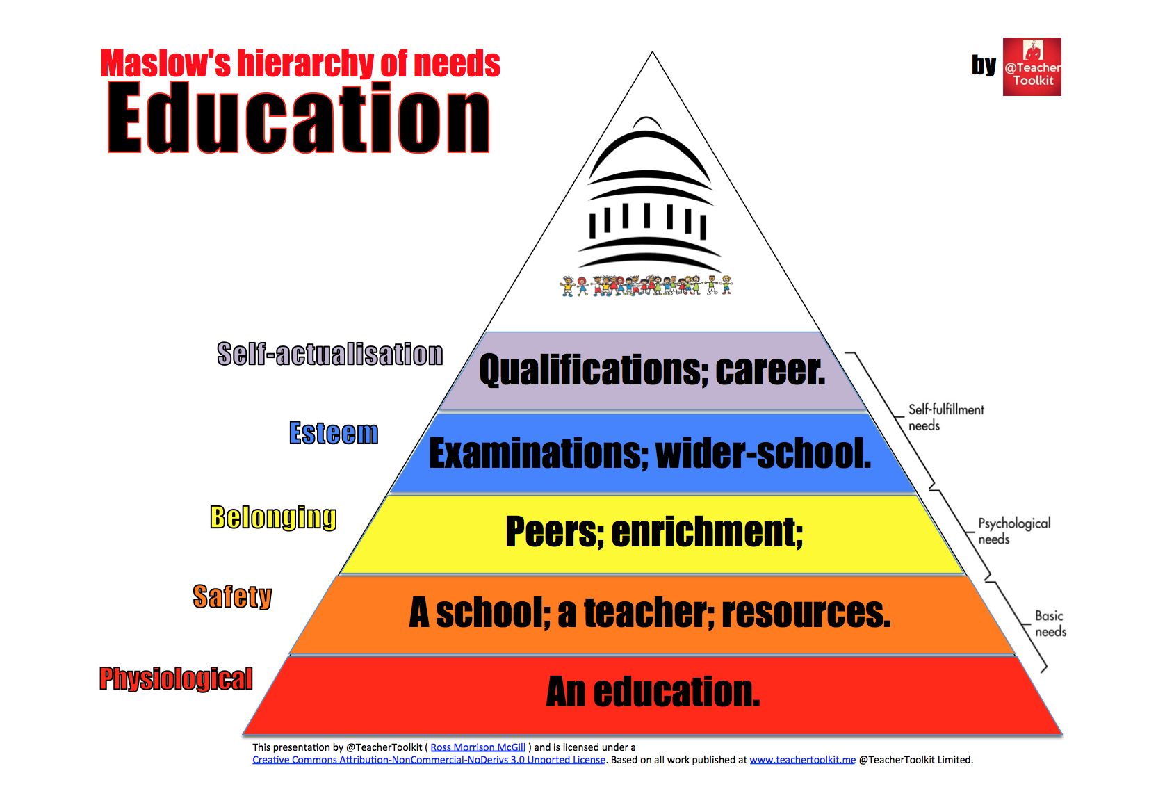 Maslow Hierarchy Of Needs Educational Version
