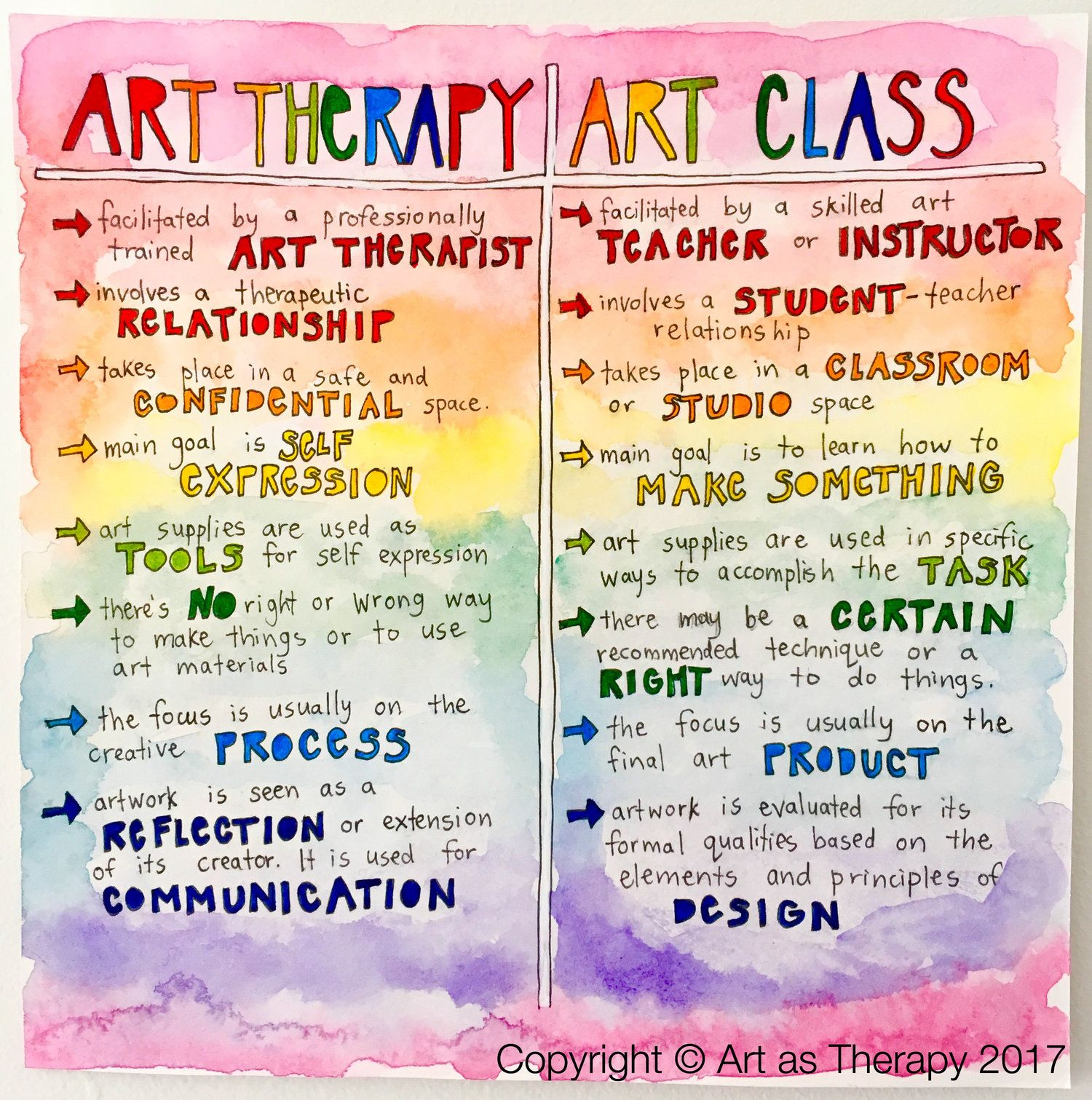 What\'s the Difference between Art Therapy and an Art Class? | Art ...