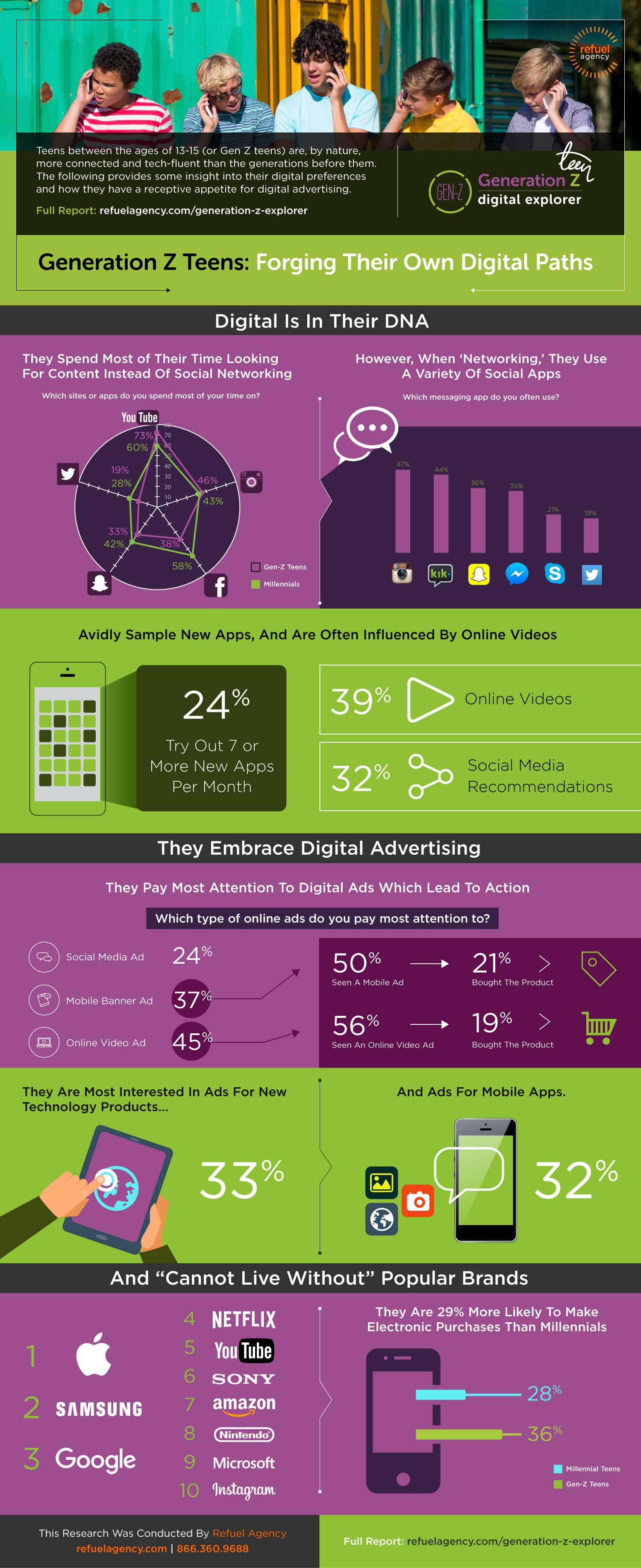 What S The Difference Between Gen Y And Gen Z Infographic Pinterest Marketing Infographic Infographic Marketing Internet Marketing Infographics