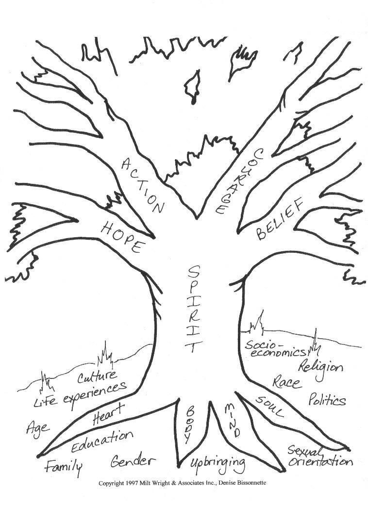 Picture of Tree1: Representation in Key Factors in