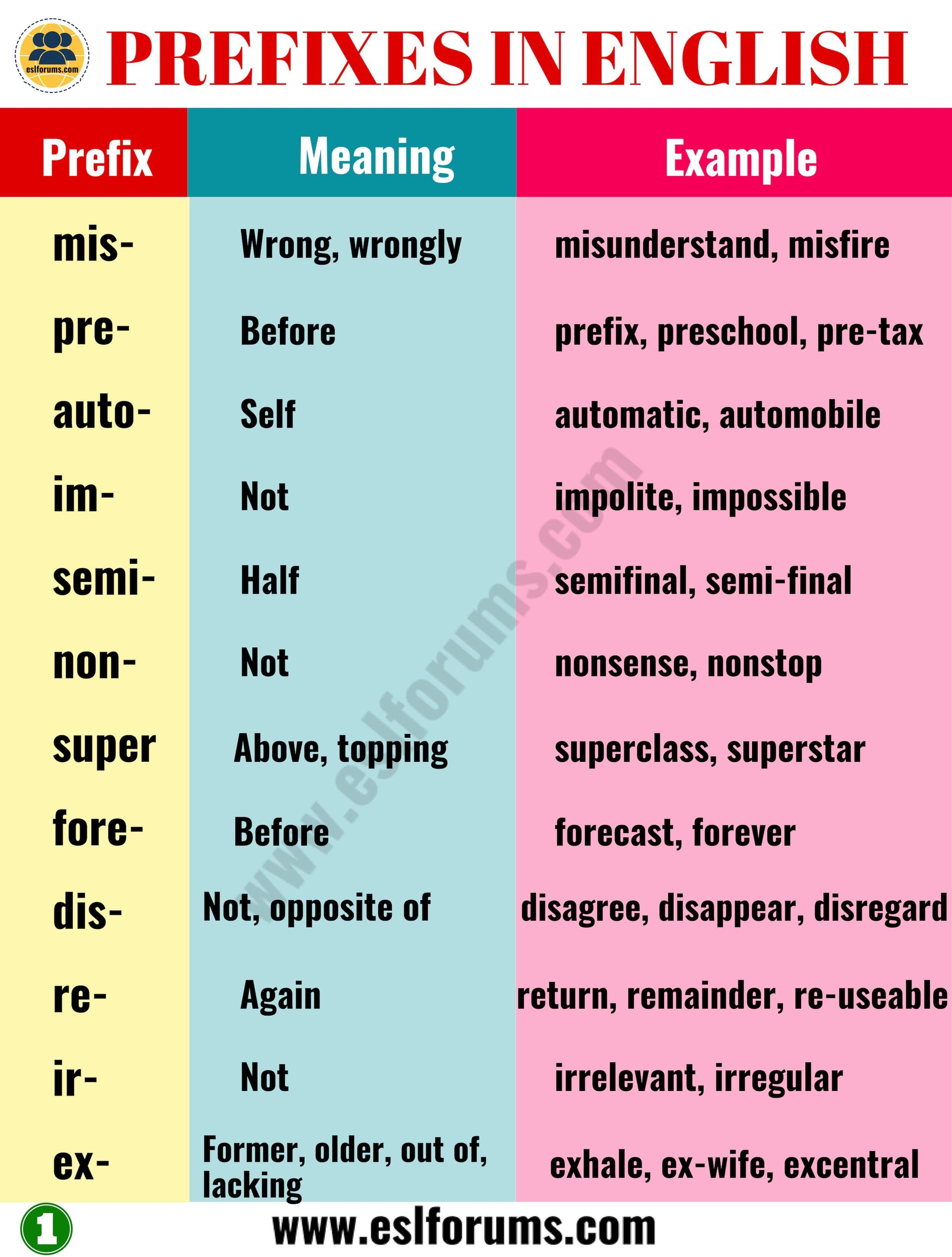 35 Most Common Prefixes In English