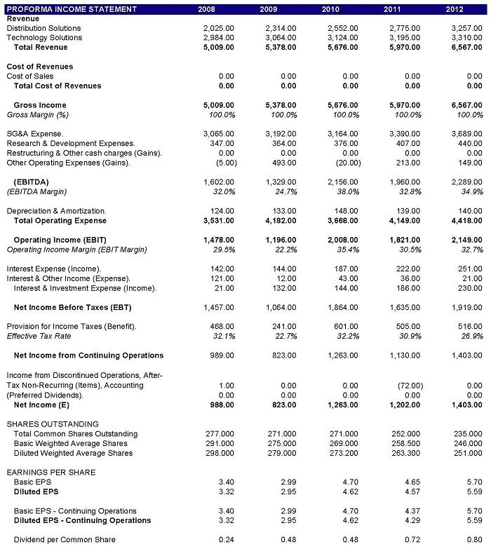 Angel Investor Pro Forma Income Statement business Pinterest - income statement format