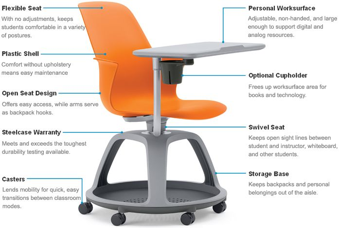 Steelcase Node Chair This Can Be Article Traces The History Of Typically Found Vintage Australian Chairs Up Until End