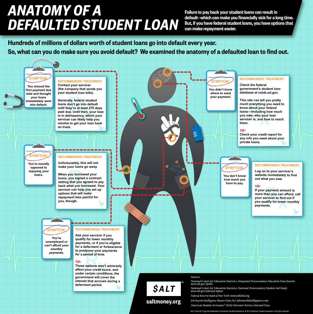 Anatomy Of A Deafulted Student Loan Student Loan Default Student Loan Infographic Student Loans