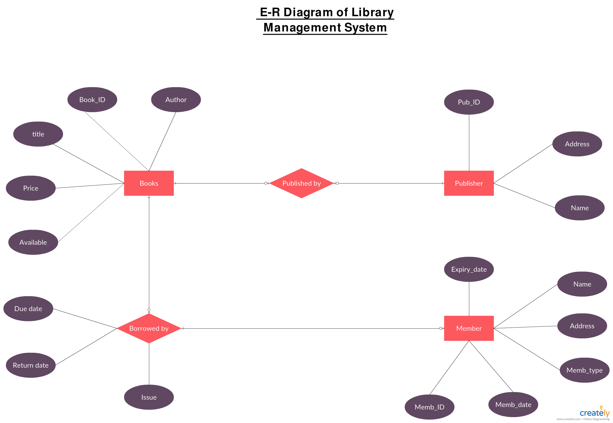 Entity Relationship Diagram For A Library Management System 24v Trailer Socket Wiring Uk Of Entities In You Can Create Your Version This
