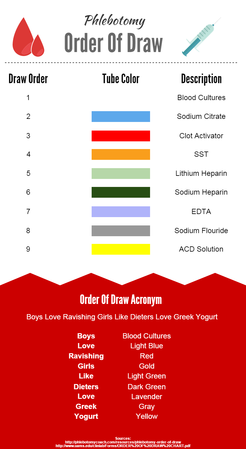 learn the phlebotomy order of draw with our handy online guide and rh pinterest com