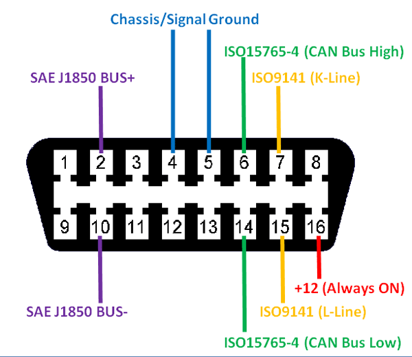 OBD2 Connector Pinout Car audio installation, Automotive
