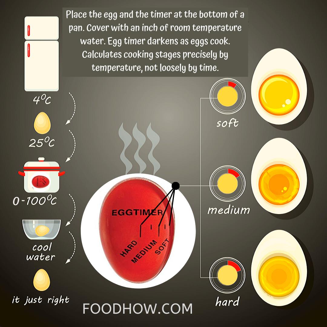 Color Changing Egg Timer Vs Punctual Piercer Egg Timer Egg Timer Perfect Boiled Egg How To Cook Eggs