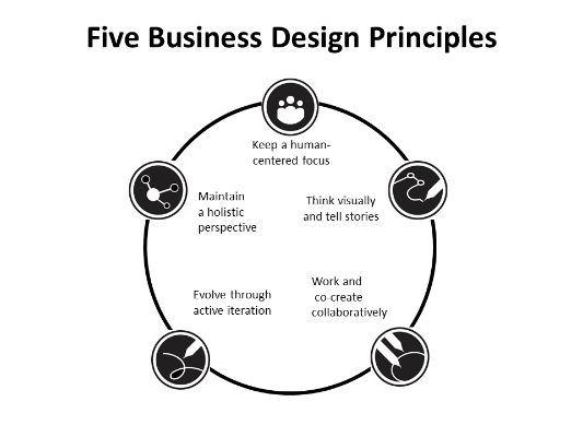 the five business design principles that we believe are