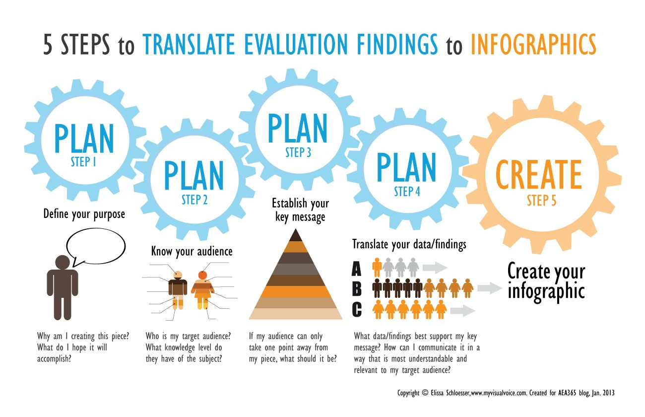 Steps For Translating Evaluation Findings To Infographics