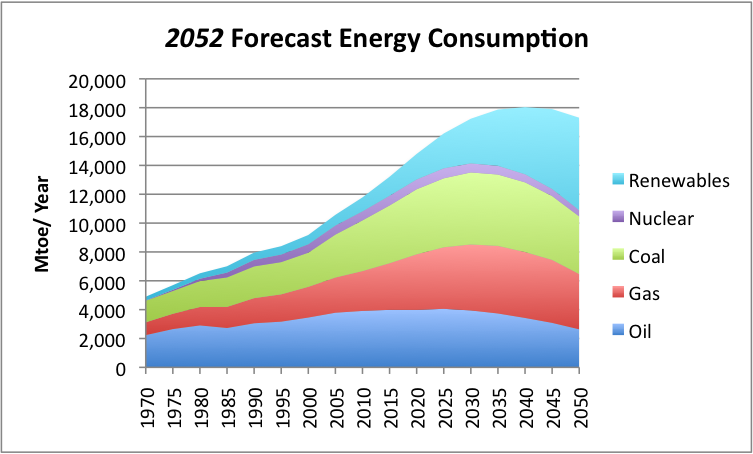 Energy Consumption Forecast Through 2052 Solar Energy Energy Energy Consumption