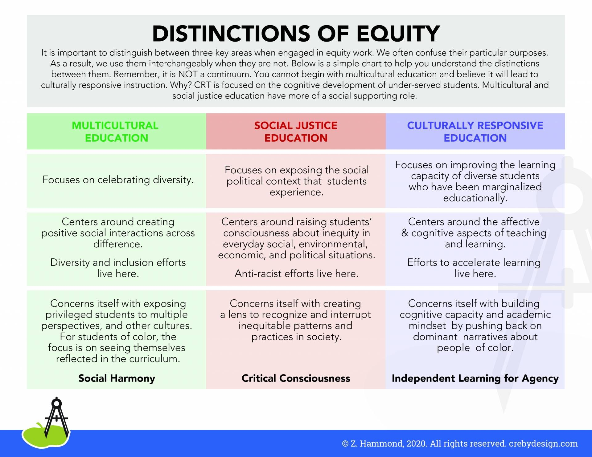 50 Equity Antiracism Ideas In 2021 Equity Teaching Tolerance Bryan Stevenson