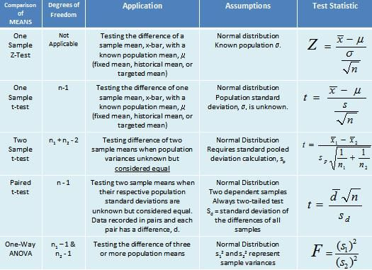 Hypothesis Testing Statistics Math Research Methods Nursing Study