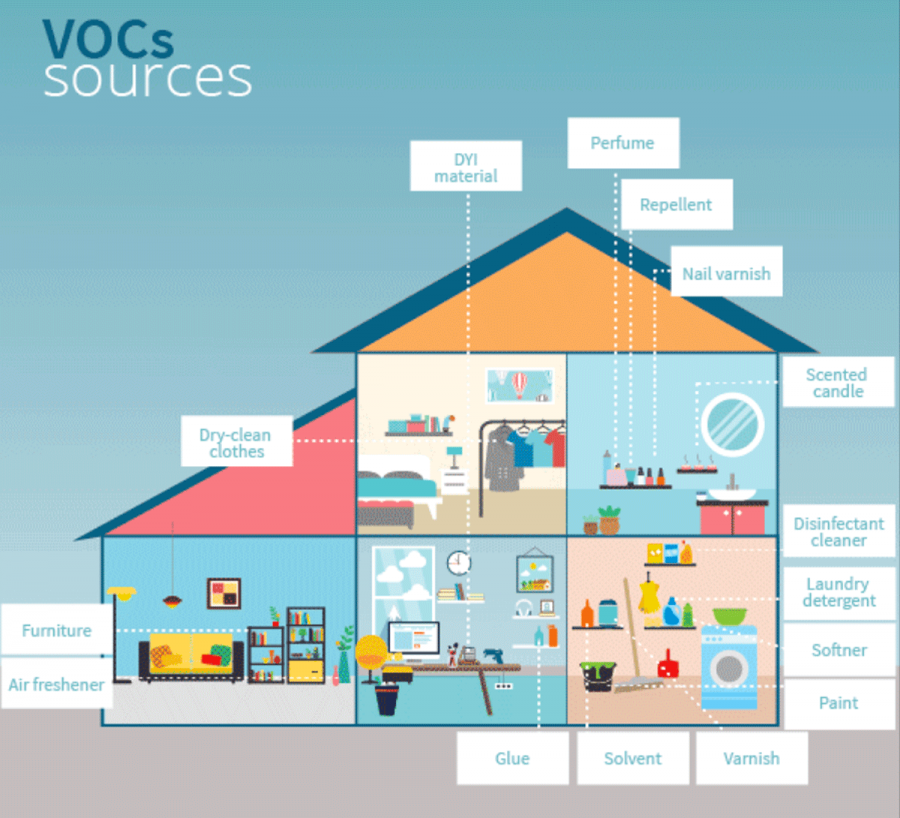 voc household sources volatile organic compounds vocs