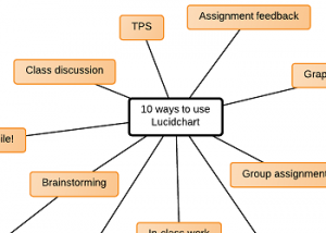 Tech: 10 Ways to Use Lucidchart Online Graphic Organizers in