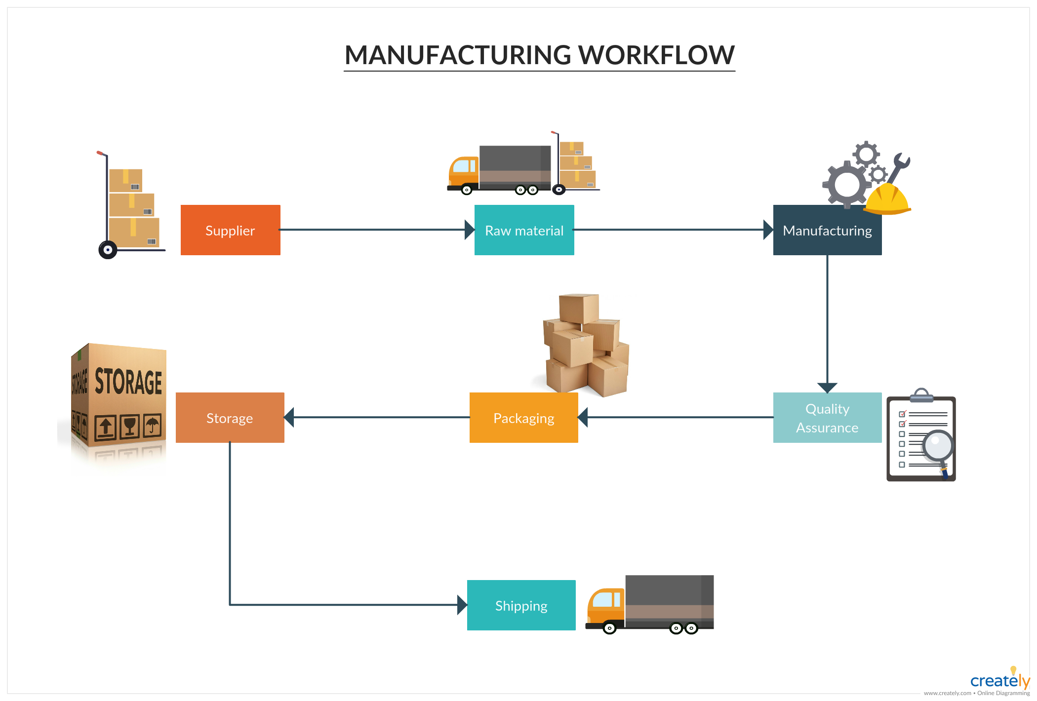 Manufacturing Workflow Template