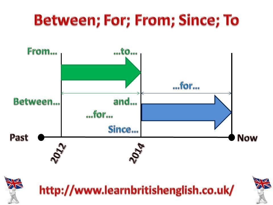 51 English Grammar Exercises Present Perfect Simple Vs Present Perfect Continuous