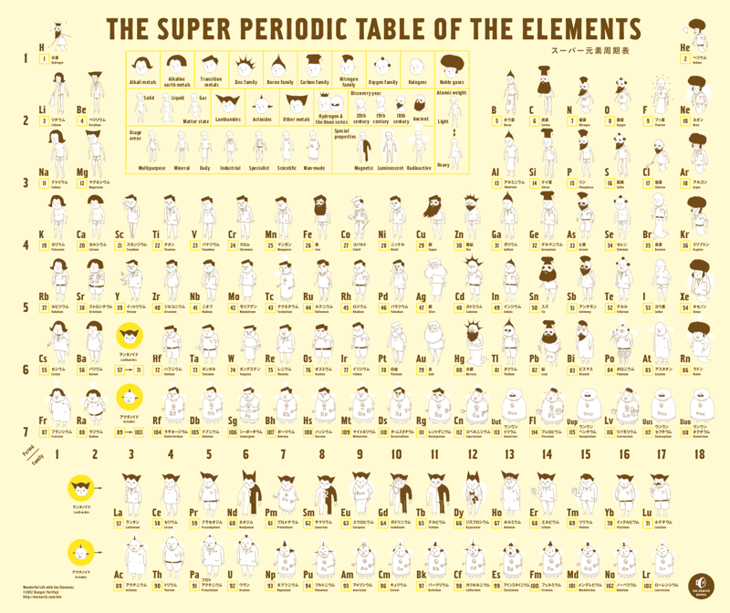 Wonderful life with the elements imagines the periodic table as wonderful life with the elements imagines the periodic table as people urtaz