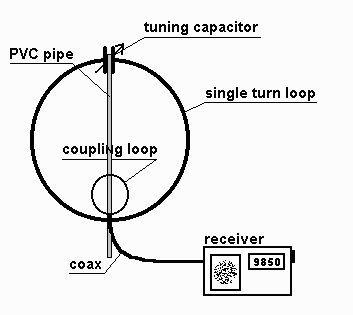 A Magnetic Loop Antenna For Shortwave Listening Swl Kr1st Short Waves Ham Radio Antenna Antenna