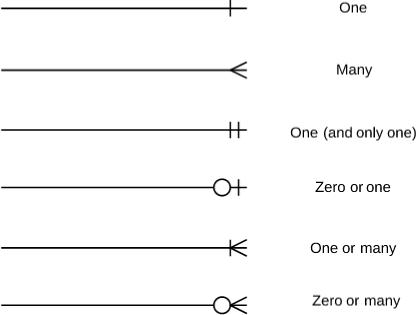 Entity-Relationship Diagram Symbols and Notation ...