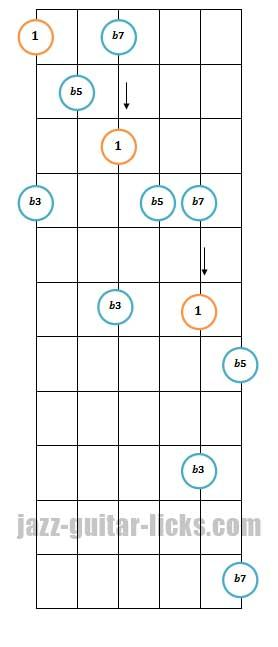 Half Diminished Guitar Arpeggio Pattern 3 Guitar Pinterest