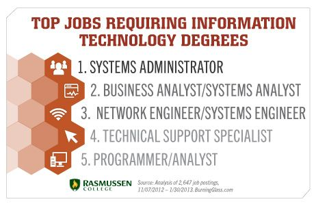 Top Jobs Requiring Information Technology Degrees Interesting Snippet From Rasmussen College Outlin Information Technology Teaching Technology Computer Science