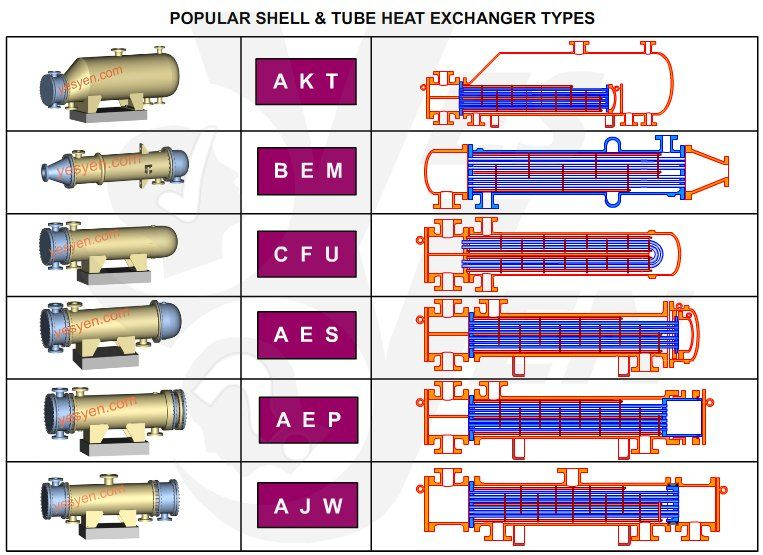 Shell And Tube Heat Exchanger Types Heat Exchanger Steam Boiler