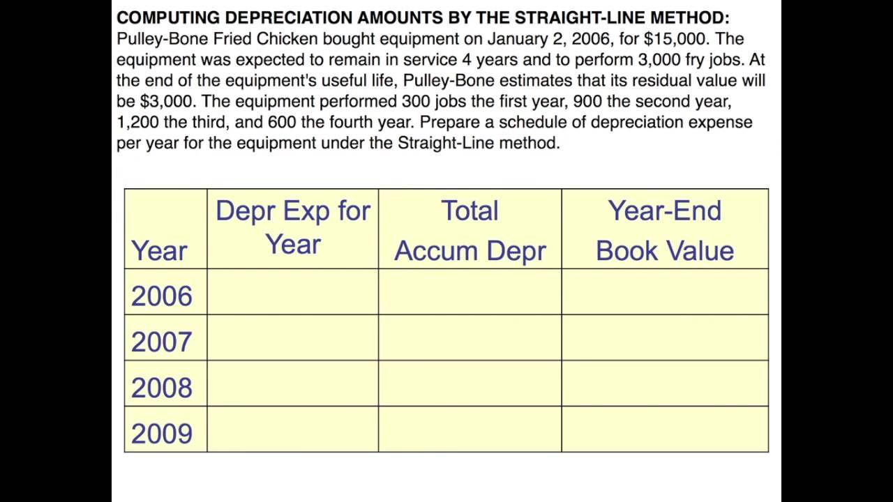 Plant Assets Straight Line Depreciation Straight Lines