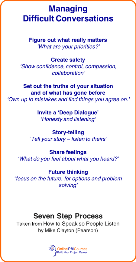 Managing Difficult Conversations: A Guide for Project Managers