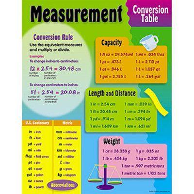 Trend Enterprises Measurement Conversion Chart  Measurement