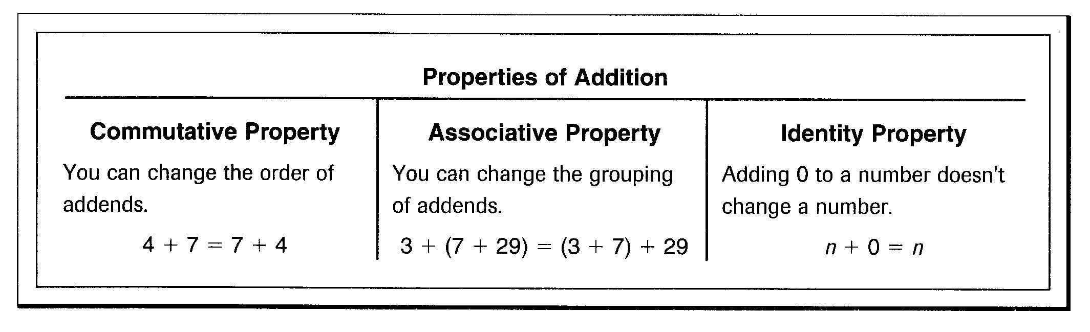 Wallis Robert Math Help Associative Property Commutative Properties Of Addition Commutative property of addition and