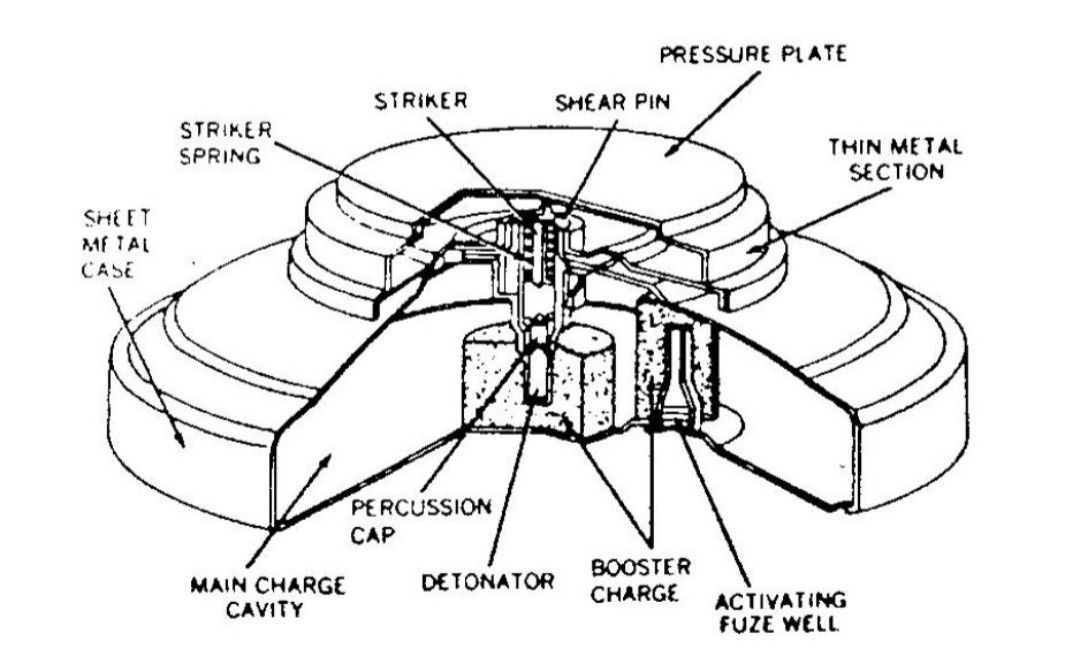 Yugoslavian Tmm 1 Mine Schematic
