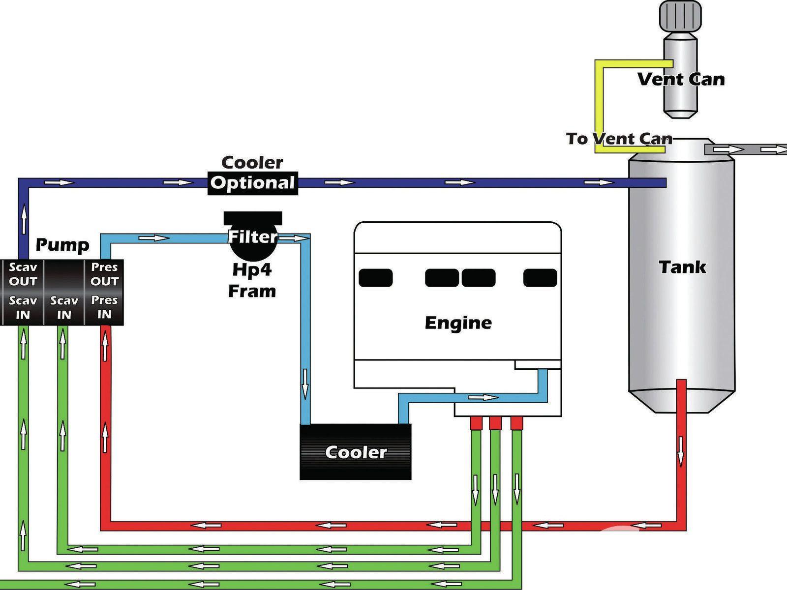 dry sump oil system - Google 검색 Sump, Engineering, Diagram
