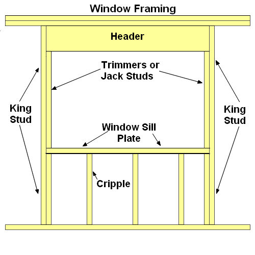 Wall Framing Basics Framing Construction Wood Frame House Frames On Wall