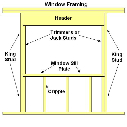 Wood Framing Windows
