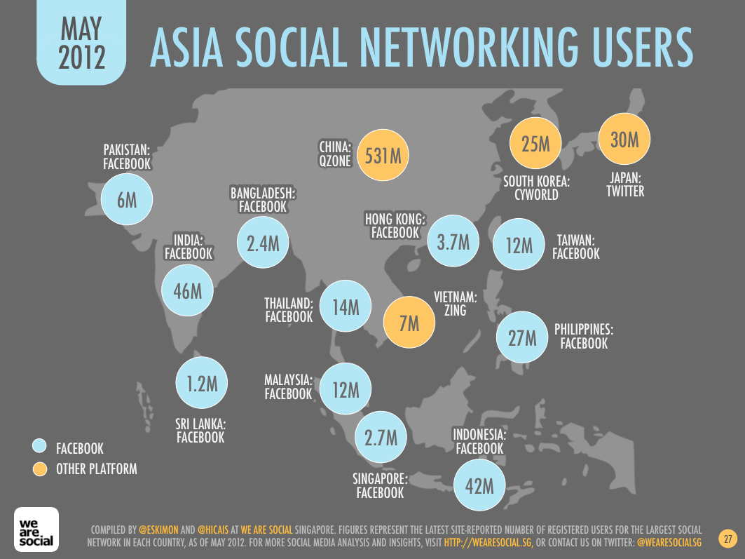 Asian network social