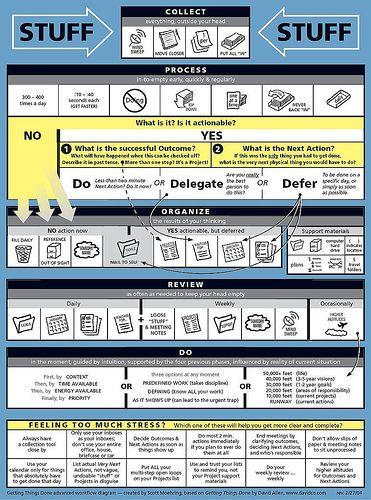 Gtd Worksheet Put It All Together Workflow Diagram Getting