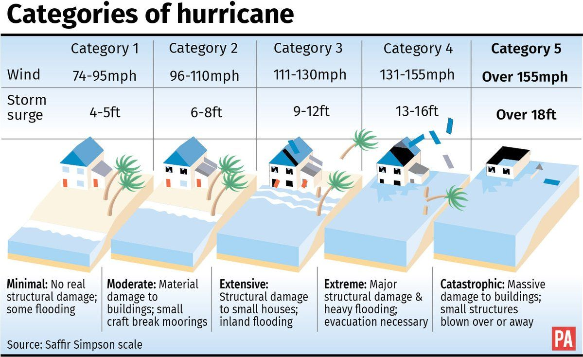 With Hurricane Maria On The Way Puerto Rico Is Taking A Second Hit In 2 Weeks And It S Too Late To Prepare For The G Hurricane Storm Surge Atlantic Hurricane