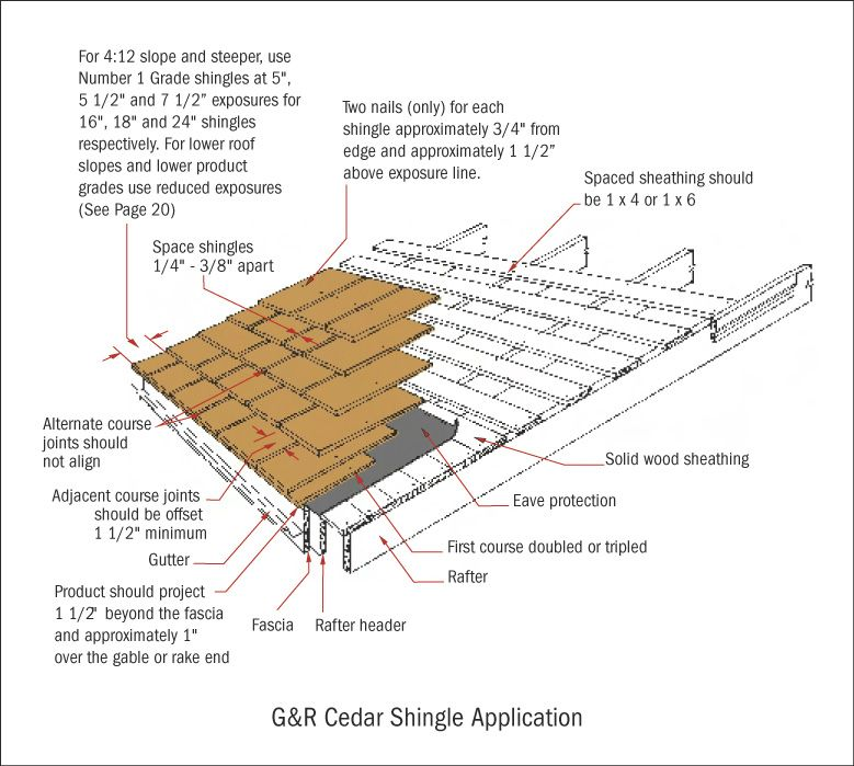 Best Couple Roof For Gazebo Google Search Cedar Shingles Cedar Roof Shingling 640 x 480