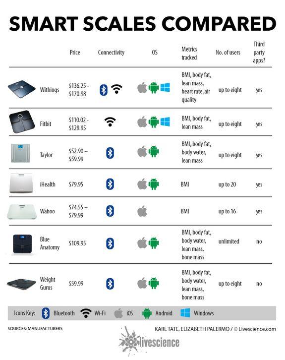 Smart Scale Picks Infographic