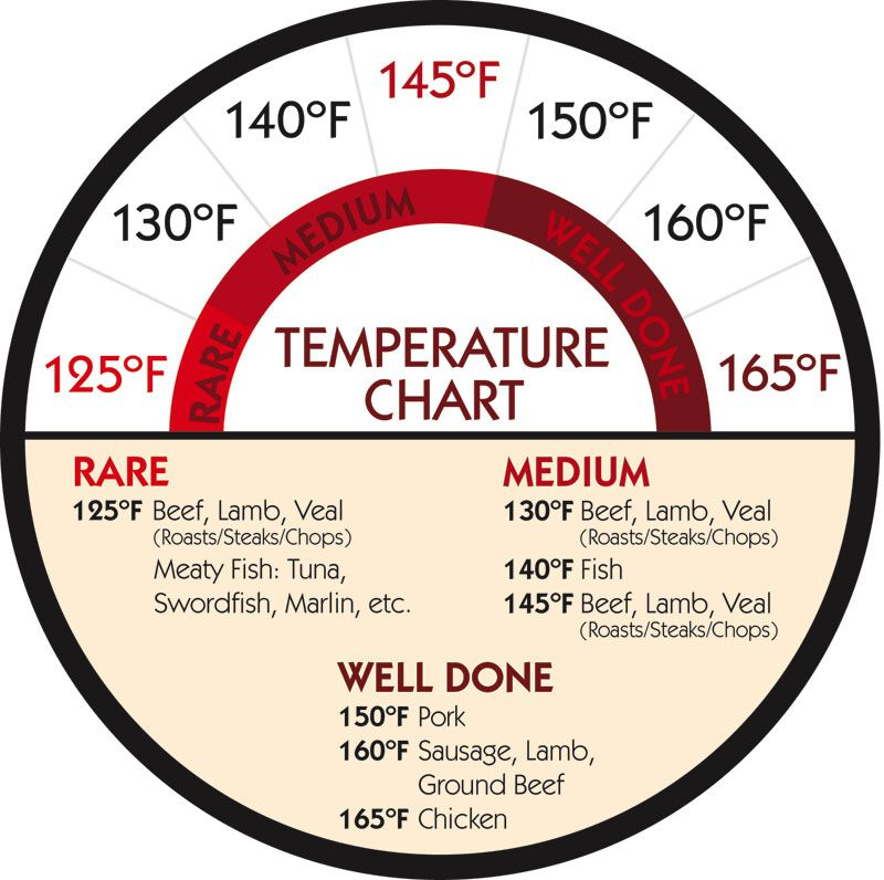 Temperature chart for cooking red meat chicken fish for Temperature for fish