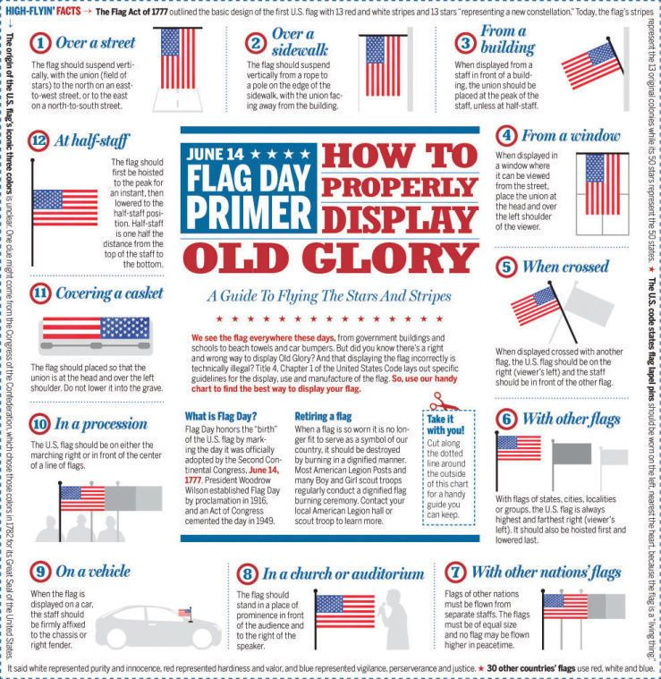 Babw 1 Great Graphic Of How To Display The Flag Displaying The American Flag American Flag Flag
