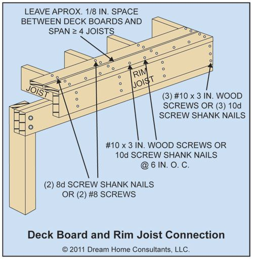 Framing Deck Board Width ~ Foot pre cut wood stud lenghts google search